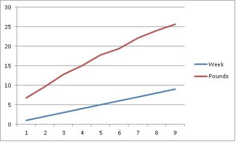 week 9 chart